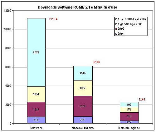 grafico download Rome