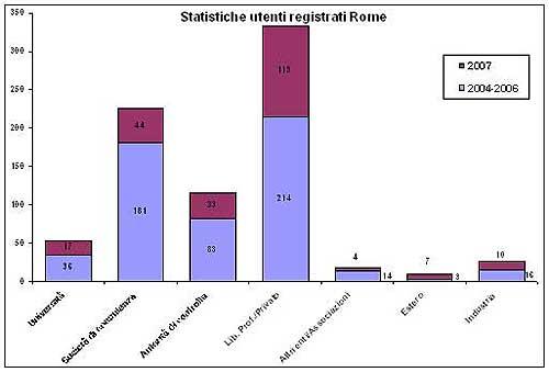 statistiche utenti Rome