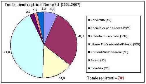 grafico totale utenti registrati